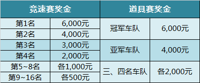 斗鱼跑跑卡丁车13周年黄金巅峰赛战火再起