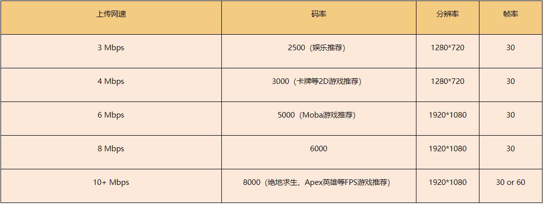 RTX 20系列显卡推流设置建议