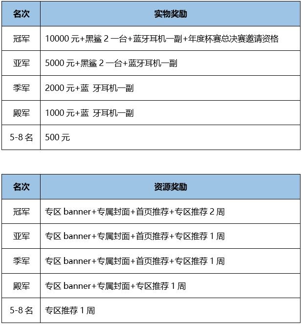 跑跑卡丁车手游斗鱼巅峰杯邀请赛