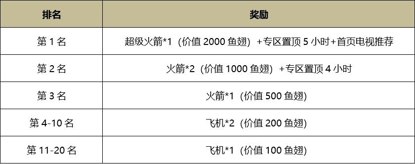 赤潮自走棋双人冲榜火热开启,寻找最强搭档