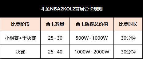 斗鱼NBA2KOL2首届合卡之神挑战赛