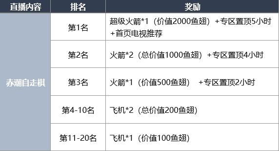 《赤潮自走棋》全新赛季,10万元冲榜活动重磅来袭