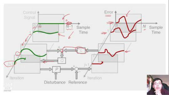 沈栋教授:迭代学习控制及多类机器人应用