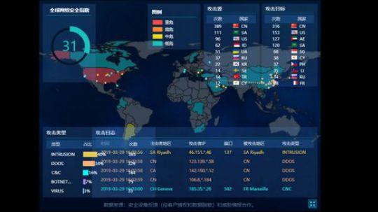 全球网络安全态势-20190329-15