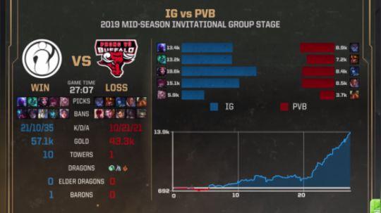 MSI小组赛:IG拒绝加班!6:0全胜创造历史!