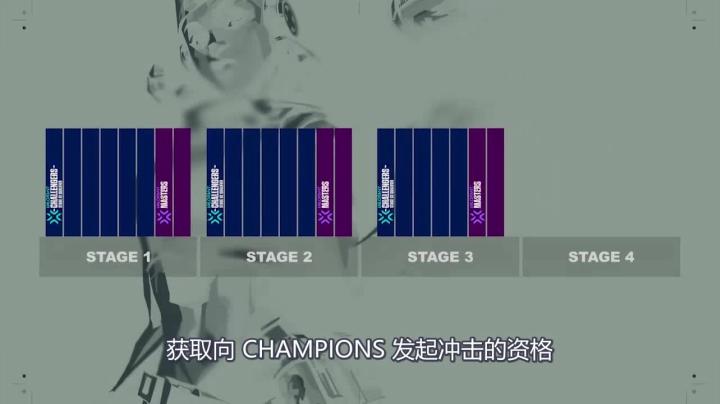 VALORANT 2021年全新賽事計劃ChampionsTour(中字)
